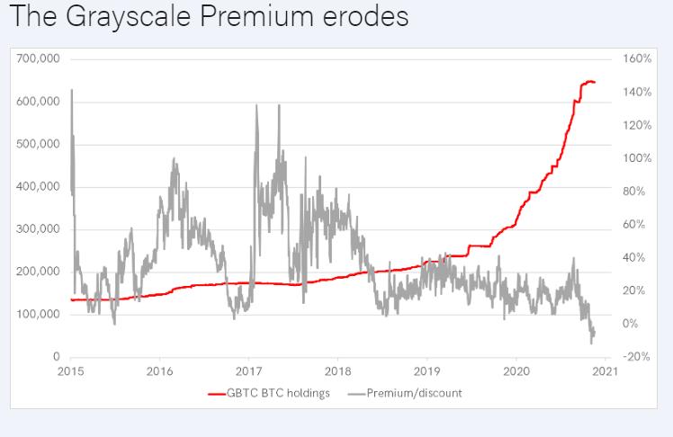 Bytetree Kurucusu, Grayscale'in 'Gerçekçi Olmayan Yüksek' Ücretini Düşürmesi Gerektiğine İnanıyor: Olası 'Sistemik Risk' Uyarıyor