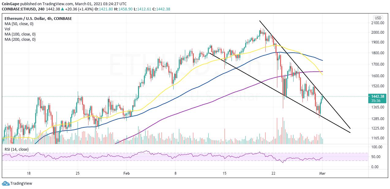 ETH / USD 4 saatlik grafik