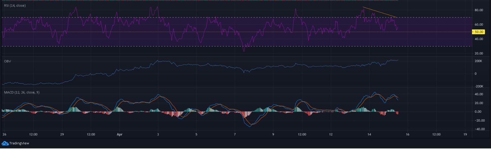 Ethereum Fiyat Analizi: 15 Nisan