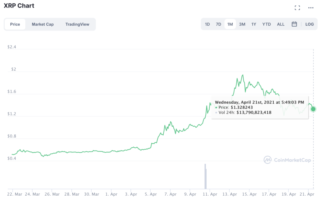 XRP, 3 dolara yükseliş dönüşü mü başlatıyor? İşte bilmen gereken her şey