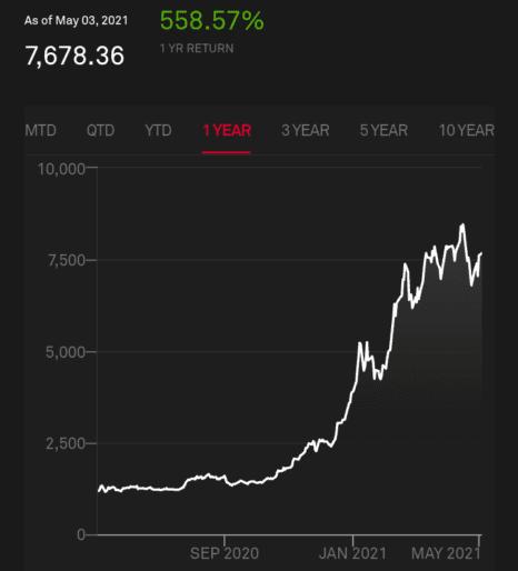 S&p bitcoin