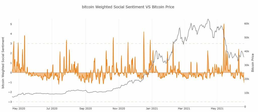 Düşen sosyal hacme göre Bitcoin almanın zamanı geldi mi?