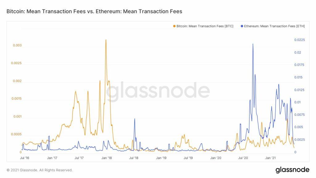 Ethereum neden bu hafta 3000 dolara ulaşabilir?
