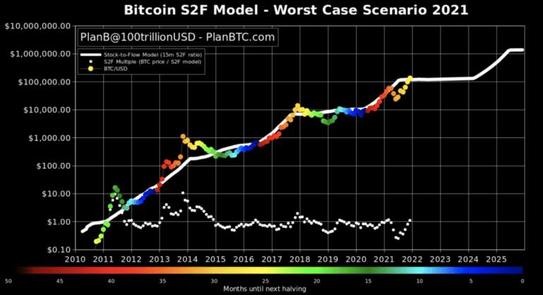 PlanB Bitcoin Tahmin Grafik