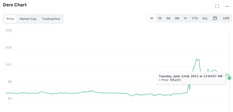 Deto Fiyat Grafiği