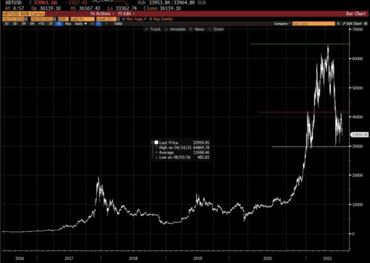 Bitcoin Grafiği