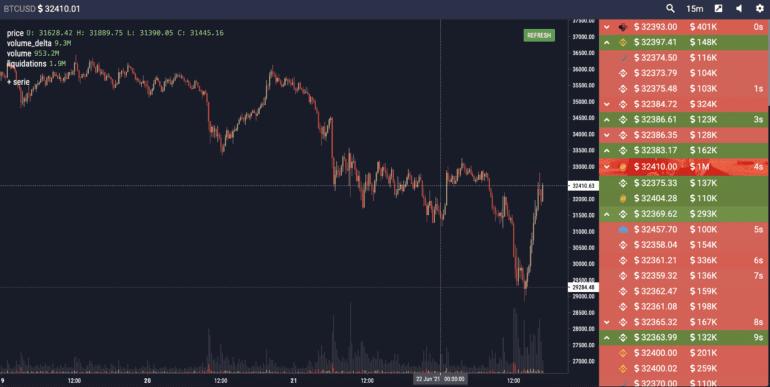 Bitcoin BTC Grafiği 22 Haziran 2021