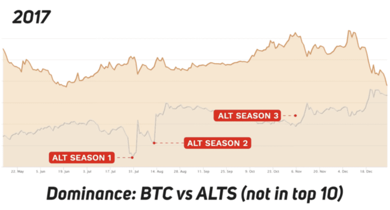 Bitcoin Dominasyonu vs Altcoin Dominasyonu