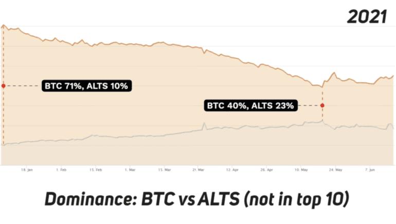 Bitcoin Dominasyonu vs Altcoin Dominasyonu 2021