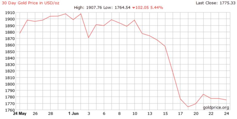 altın fiyatları grafiği