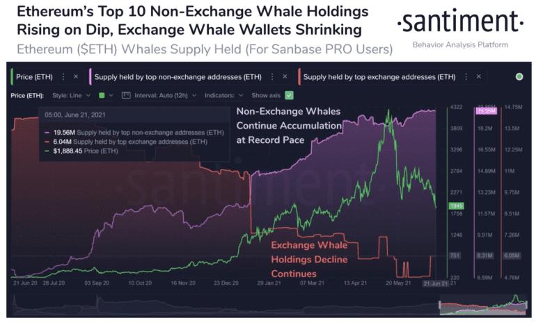 santiment eth balinaları borsa dışı hodllarına devam ediyor