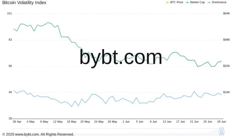Bitcoin piyasa ve hakimiyet grafiği