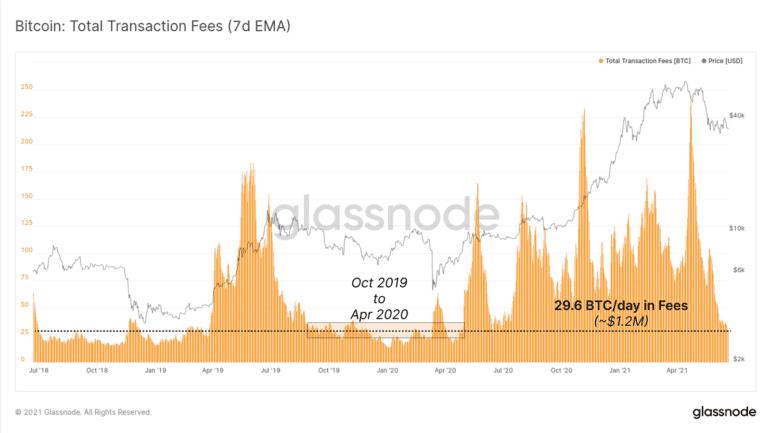 bitcoin işlem komisyonları düştü 2021