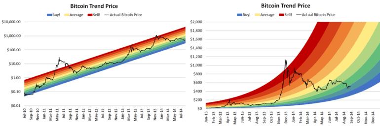 Bitcoin Rainbow Chart