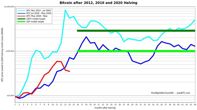 Analistin Paylaştığı Bitcoin Grafiği