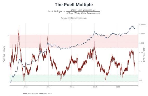 Puell Multiple Göstergesi'nin Bitcoin Alım Sinyali