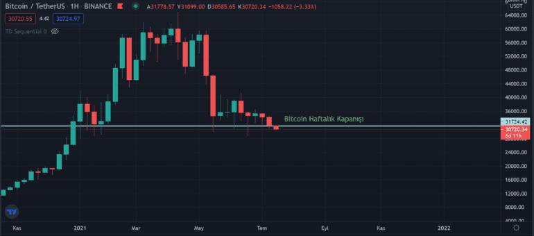 Bitcoin Fibonacci Seviyeleri 30 Bin Doların Önemini Gösteriyor!