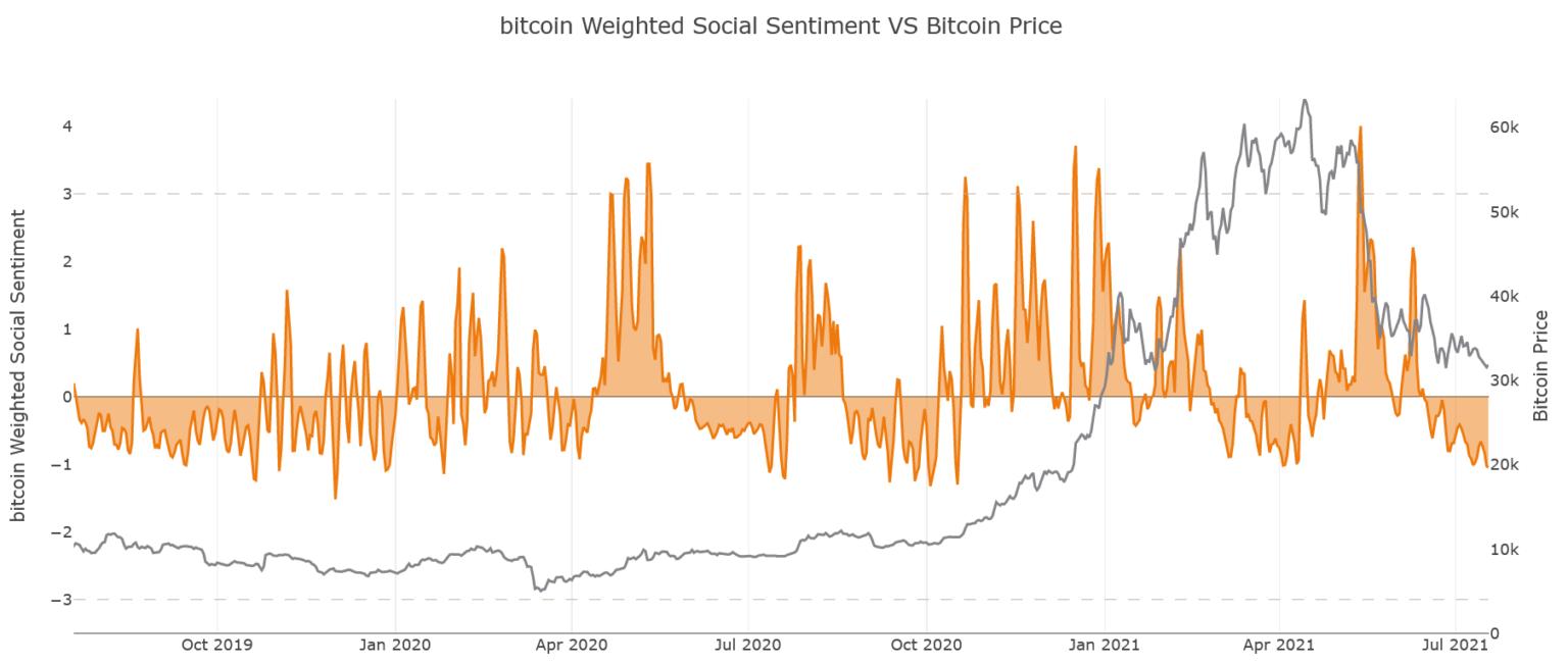 Bitcoin Grafik