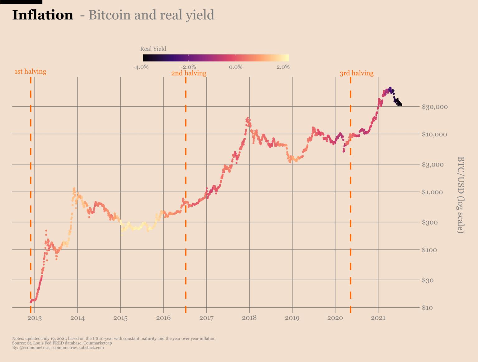 Yıllara göre Bitcoin Harekerleri!