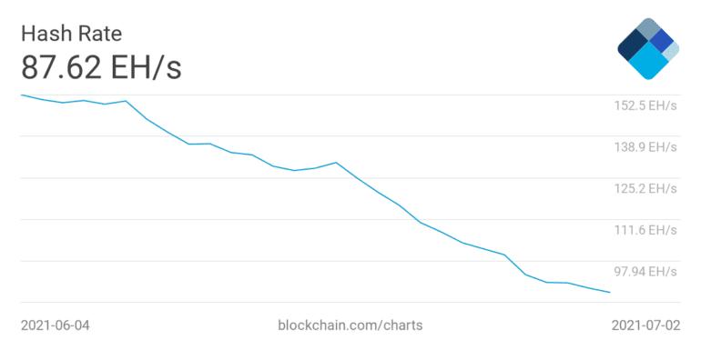 Bitcoin, hash oranı