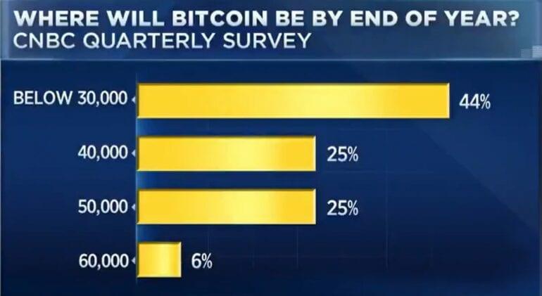 Bitcoin anketi