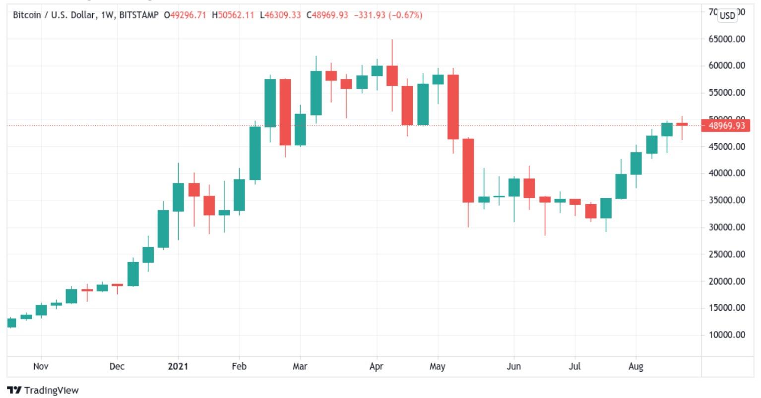 Bitcoin-weekly