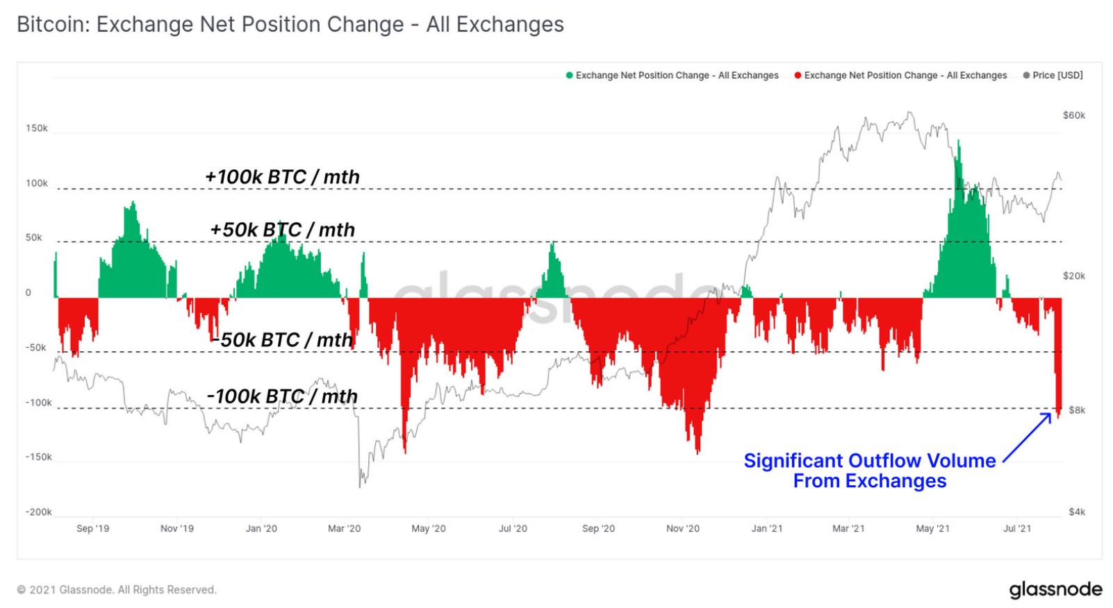 Borsalara Çekilen Bitcoin Miktarı!