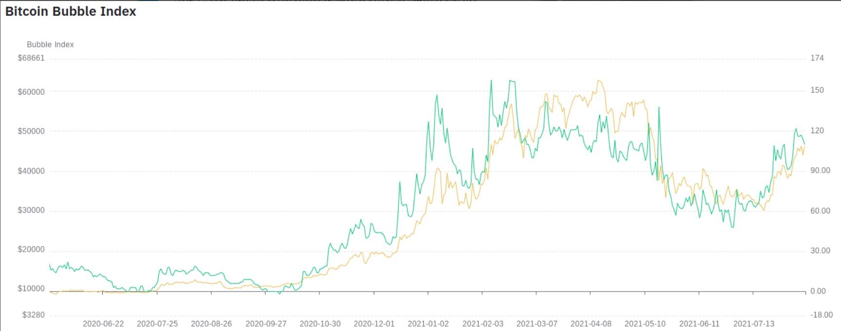 bitcoin-bubble-index