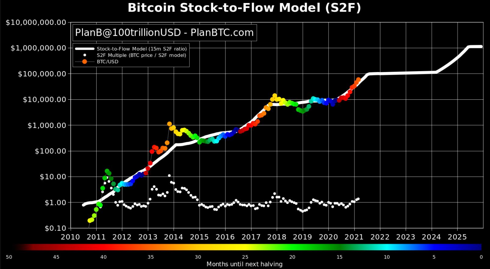Bitcoin Stok Akışı Grafiği!