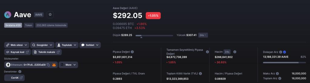 AAVE-TVL-MarketCap