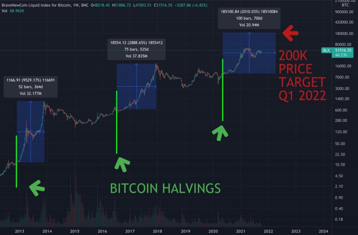 Bitcoin-10.06-2